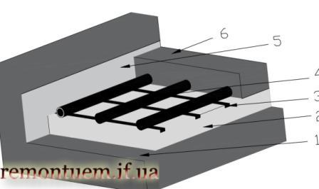 Тепла підлога водяна монтаж в Івано-Франківську